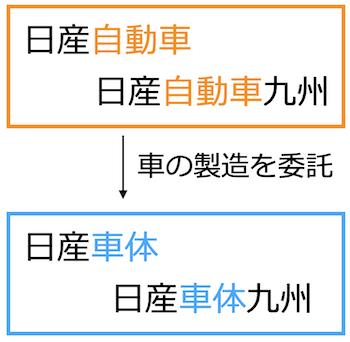 日産自動車九州と日産車体九州